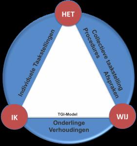 TGI-schema